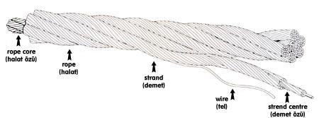 SEZGINLER Steel Wire Rope Enterprise Ltd. Co.